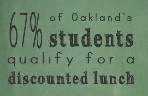67% of Oakland's school kids qualify for a discounted lunch