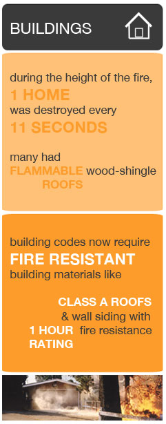 Building materials graphic