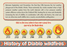 History of Diablo WildFires